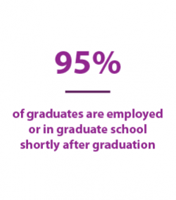 95% of graduates are employed or in graduate school shortly after graduation