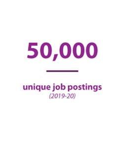 50,000 unique job postings