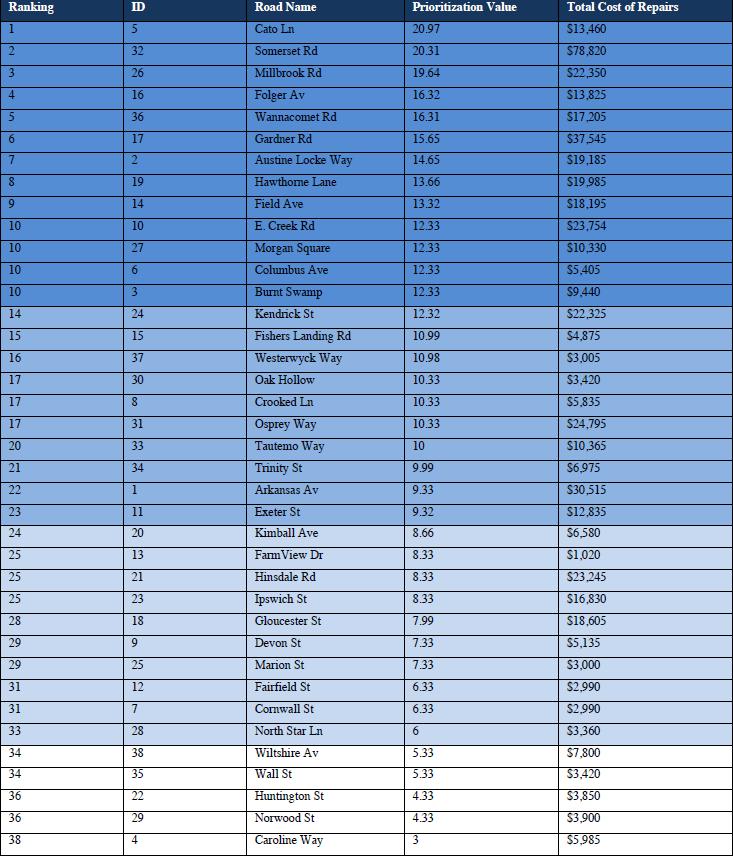 Evaluating_Nantucket_Roads_Table