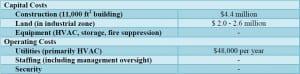 Summary of costs (1 story facility)