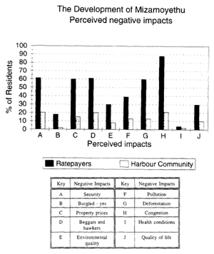 Figure 2: Negative opinions towards the informal settlement (Oelofse & Dodson, 1997)