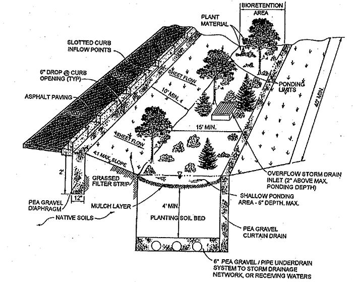 Figure 2: Visual design of an infiltration system (Wong, Breen, & Lloyd, 2000)