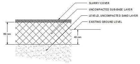 Figure 12: Another possible sidewalk cross-section
