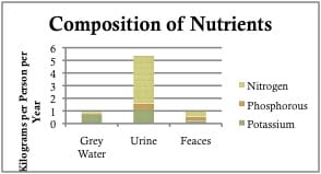 Composition of Nutrients in Waste Products