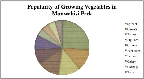 Popularity of Veggies
