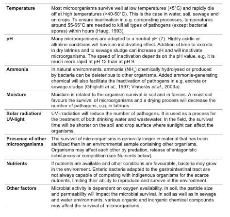Pathogen Survival Factors