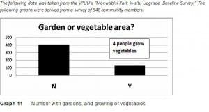 vpuu_gardens