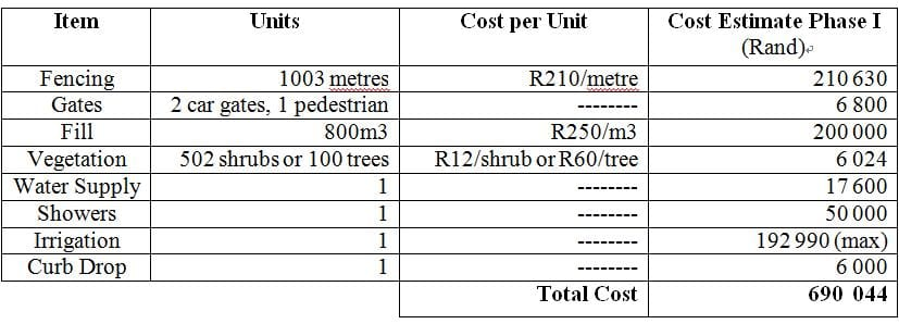 Total Cost Estimates for Phase I