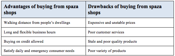 Advantages and Drawbacks of Spaza Shops (Ligthelm & van Zyl, 1998)