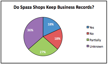 Graph of records kept by the eleven spaza shops