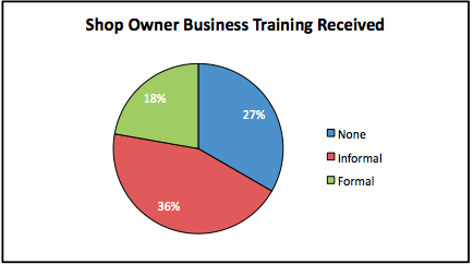 Graph of shop owners previous business training
