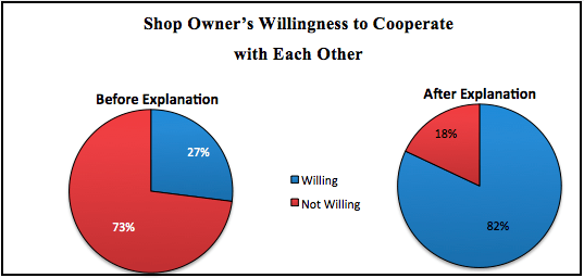 Figure 16 Shop Owner co-operation with explanation for the eleven shop owners interviewed