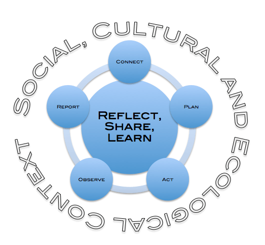 reflective essay of teamwork Article is a reflection on teamwork it contains the useful pieces of advice and hints on this theme.