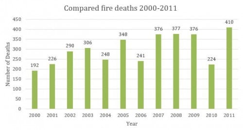 "Annual Fire Deaths in South Africa, 2000-2011 (Adapted from ""Fire Statistics of South Africa,"" 2013)"