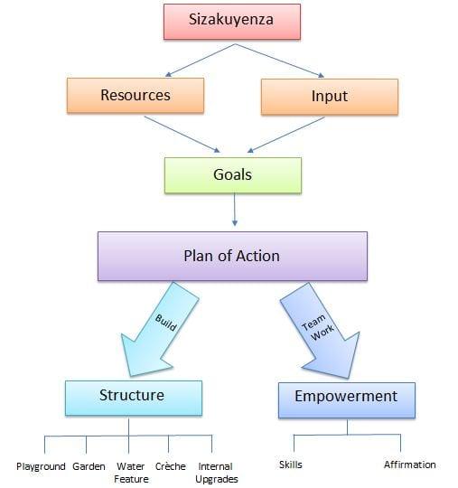 Methodology Chart Exec. Summary