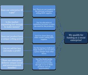 socialenterprisefunding