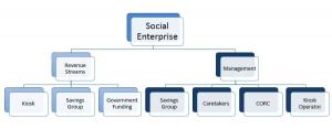 socialenterpriseheirarchy