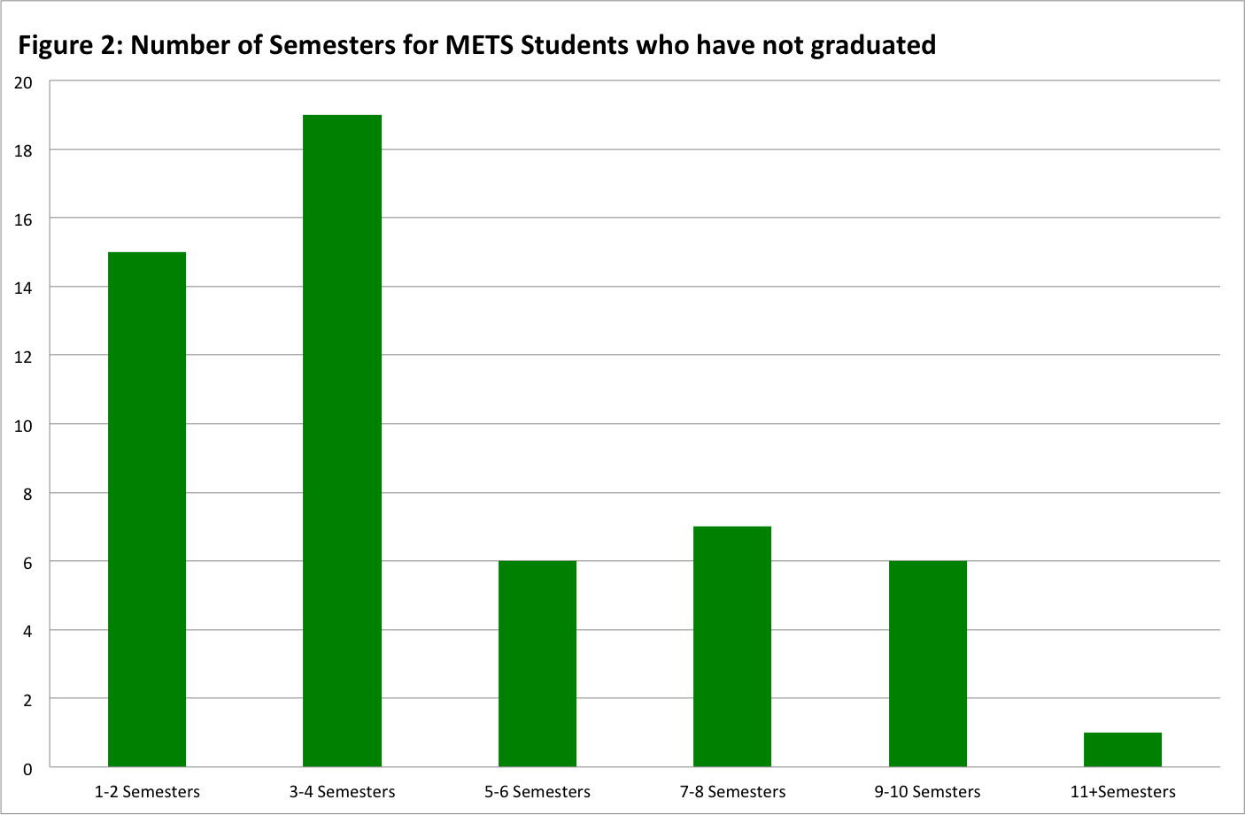 Figure 2: Number of semesters for METS students who have not graduated.