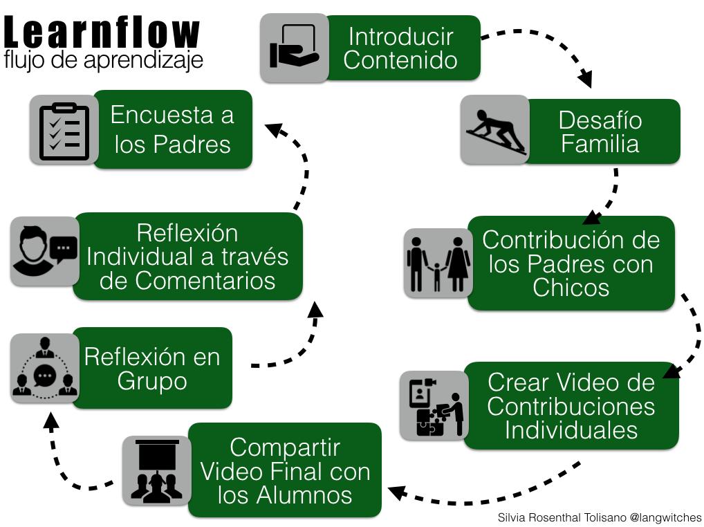 learnflow
