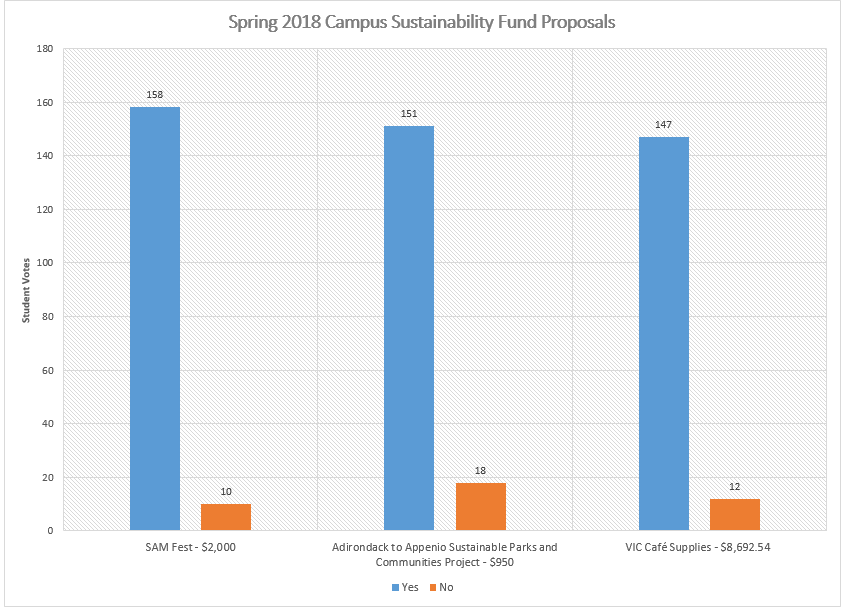 Outcome of Spring 2018 Campus Sustainability Fund Proposals